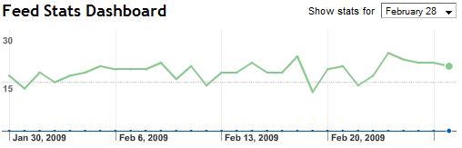 FeedBurner Stats for February 2009