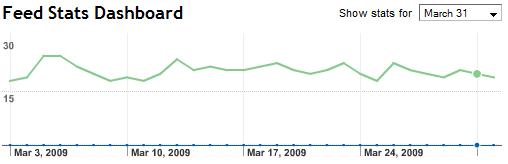 Feedburner Stats March 2009